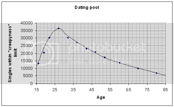 Xkcd dating pool formel